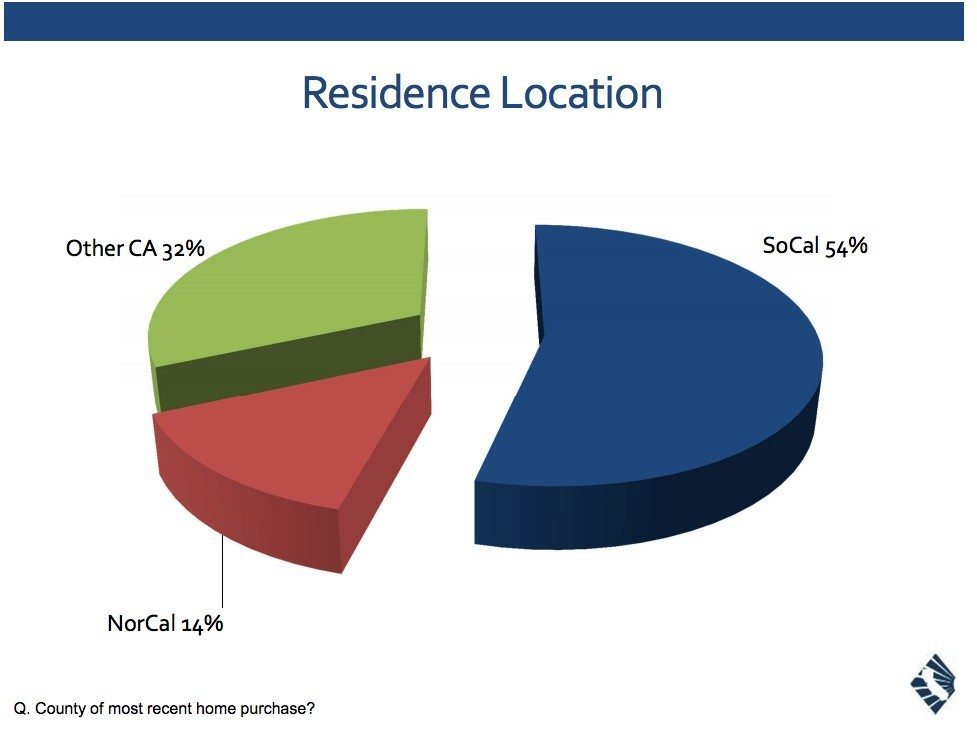 car-homebuyer-survey