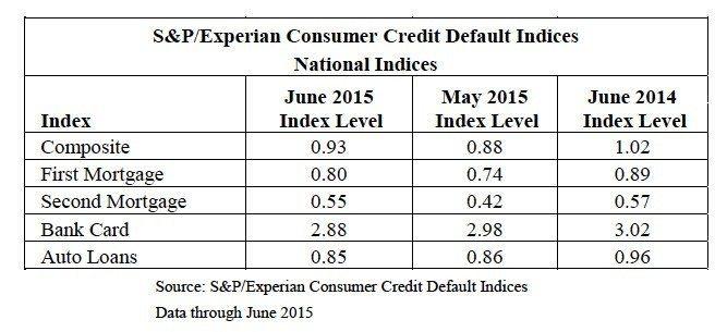 credit-default-indices-national