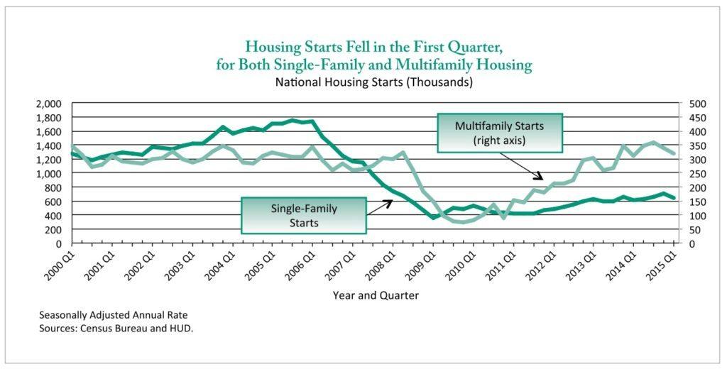 housing-starts-hud
