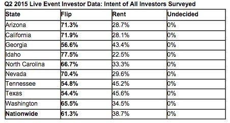 investor-data-auctiondotcom