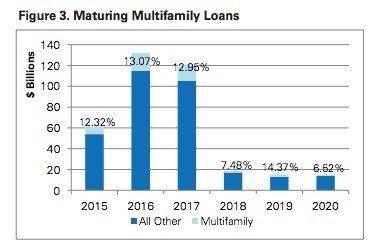 maturing-multifamily-loans
