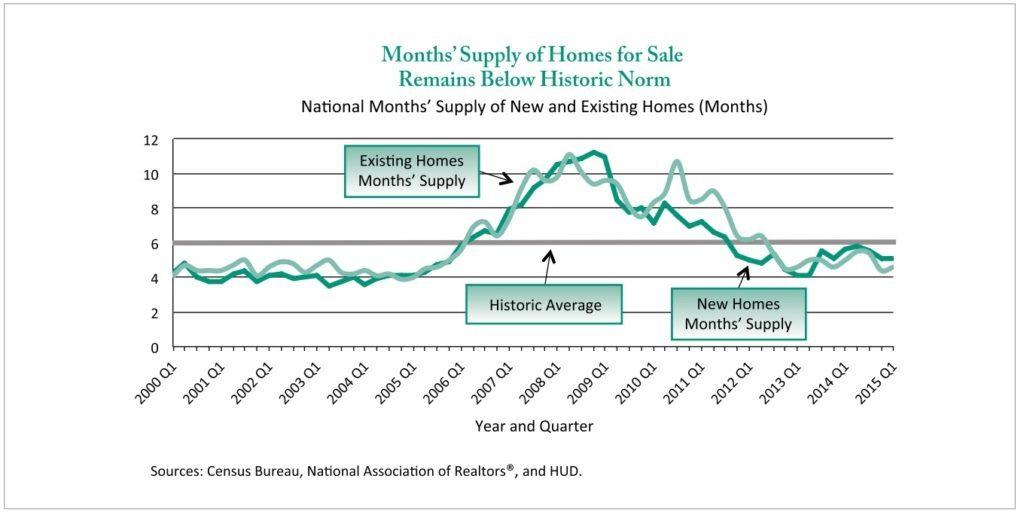 months-supply-hud