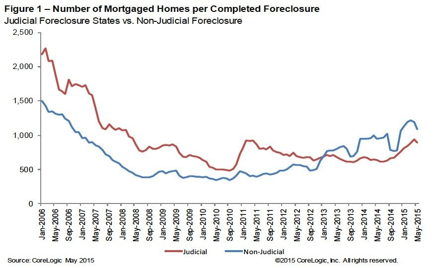 mortgaged-homes-completed-foreclosure
