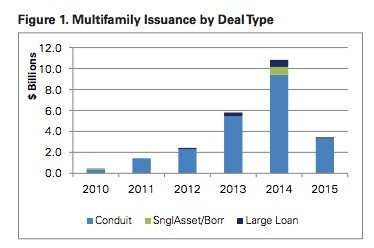 multifamily-by-deal-type