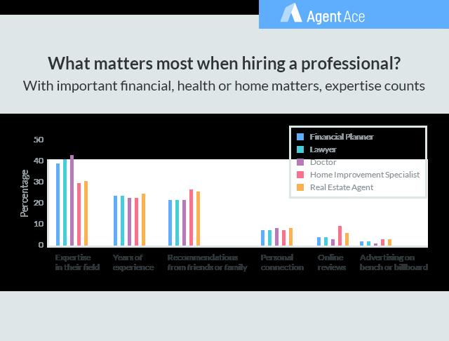 professionals graph