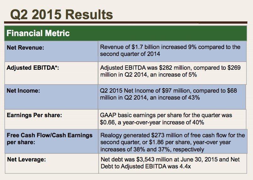 realogy-q2-earnings