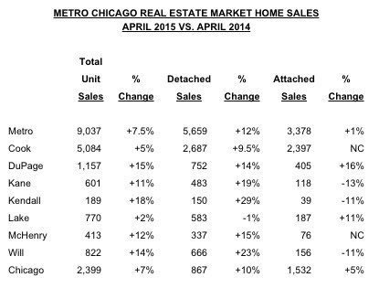 remax home sales chicago
