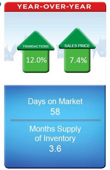 remax june home sales