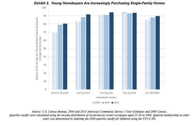 single-family-millennial-2