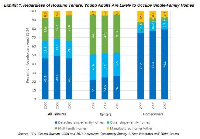 single-family-millennial