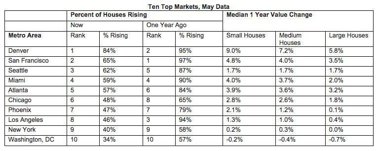 top-markets-weiss