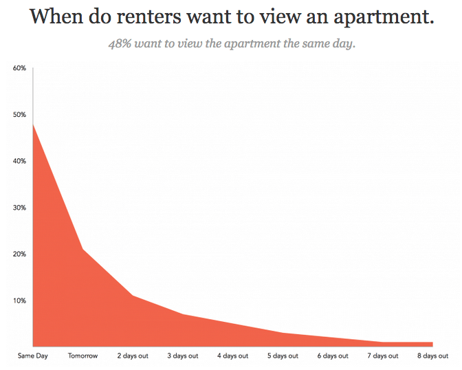 when do renters want to view