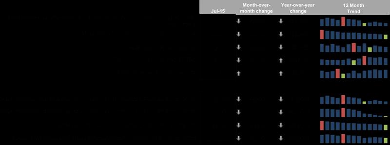 BKFS_First_Look_Jul2015_Chart01