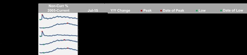 BKFS_First_Look_Jul2015_Chart02