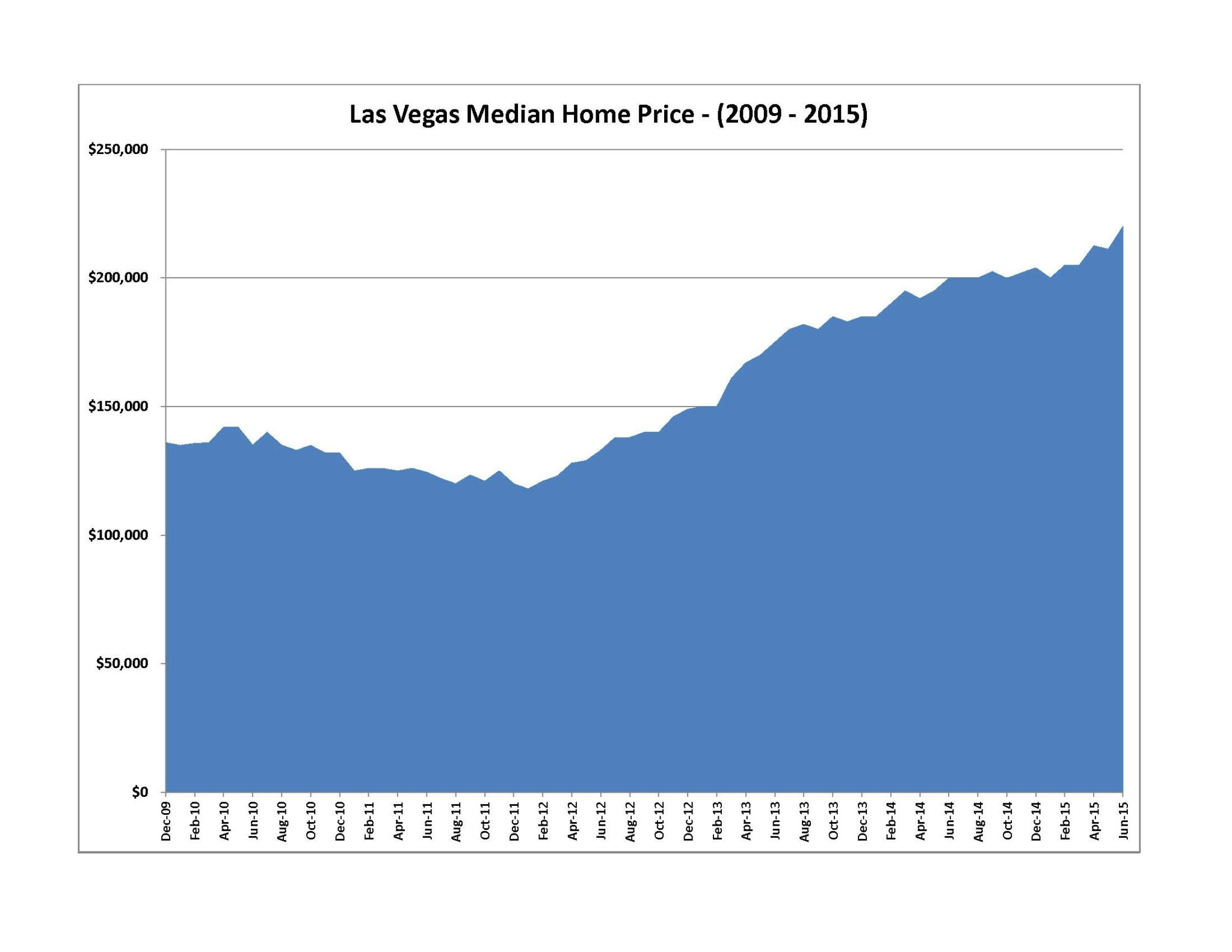Las Vegas Median Home Price - (2009 -2015)