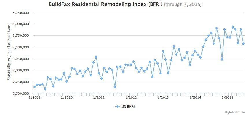 buildfax-residential-remodeling