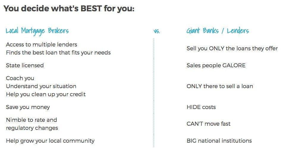 A screencap from findamortgagebroker.com's website.