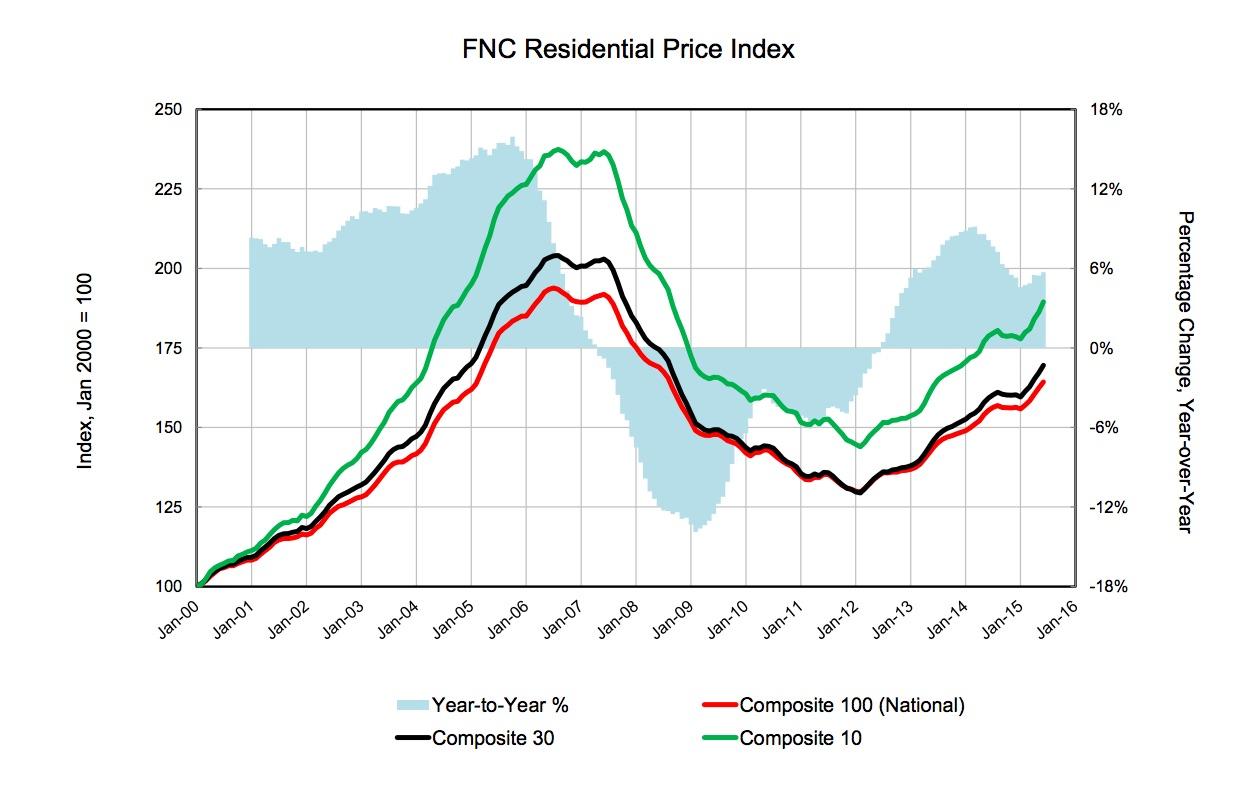 fnc-res-price-index