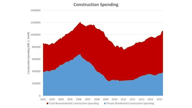 graph_construction_spending.55bfae777cd12