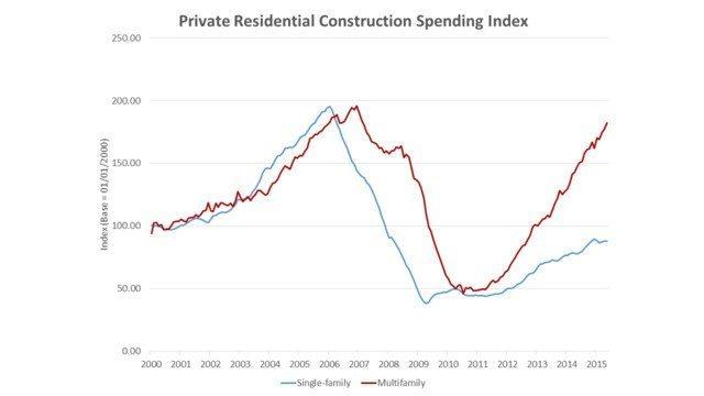 graph_residential_construction_spending.55bfae77df1bd