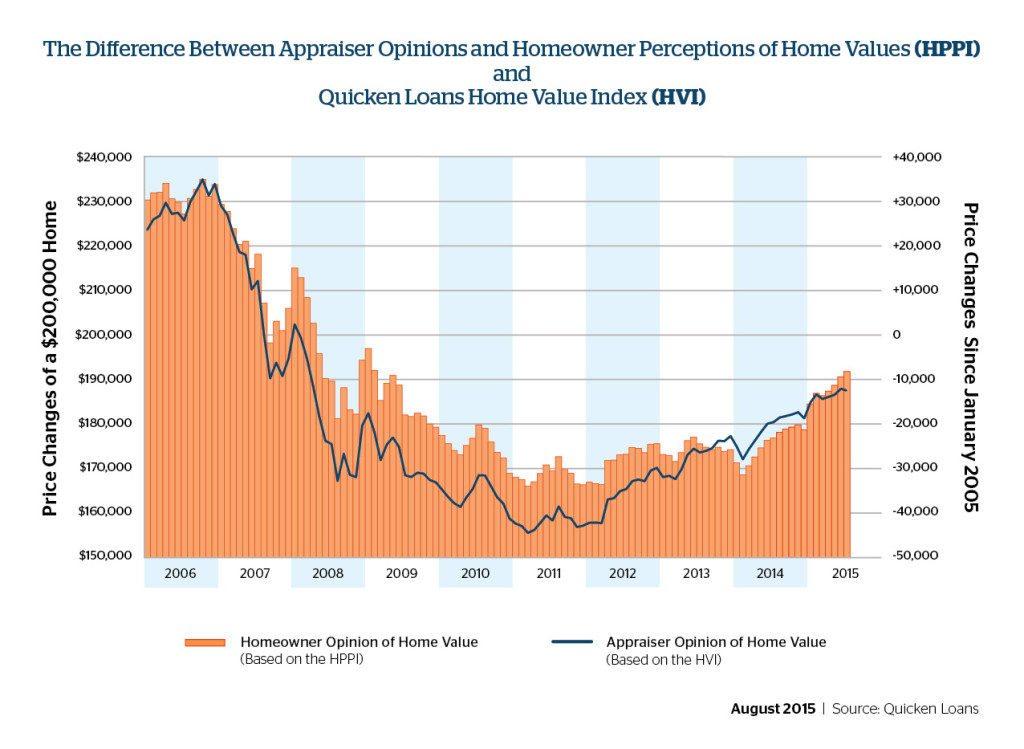 homevalue-quicken-august2015