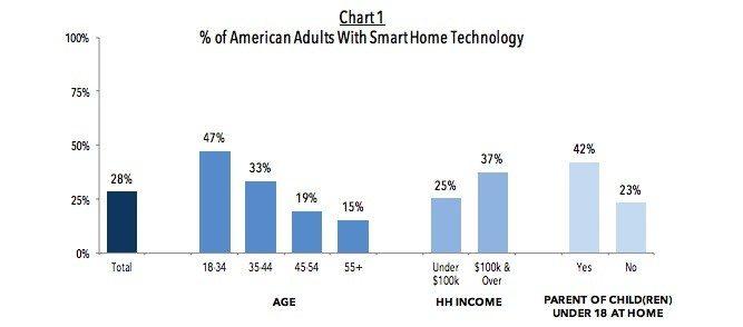 smart-home-technology-cb-cnet