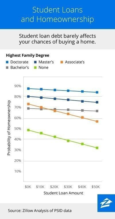 Student Loans and Homeownership (PRNewsFoto/Zillow)