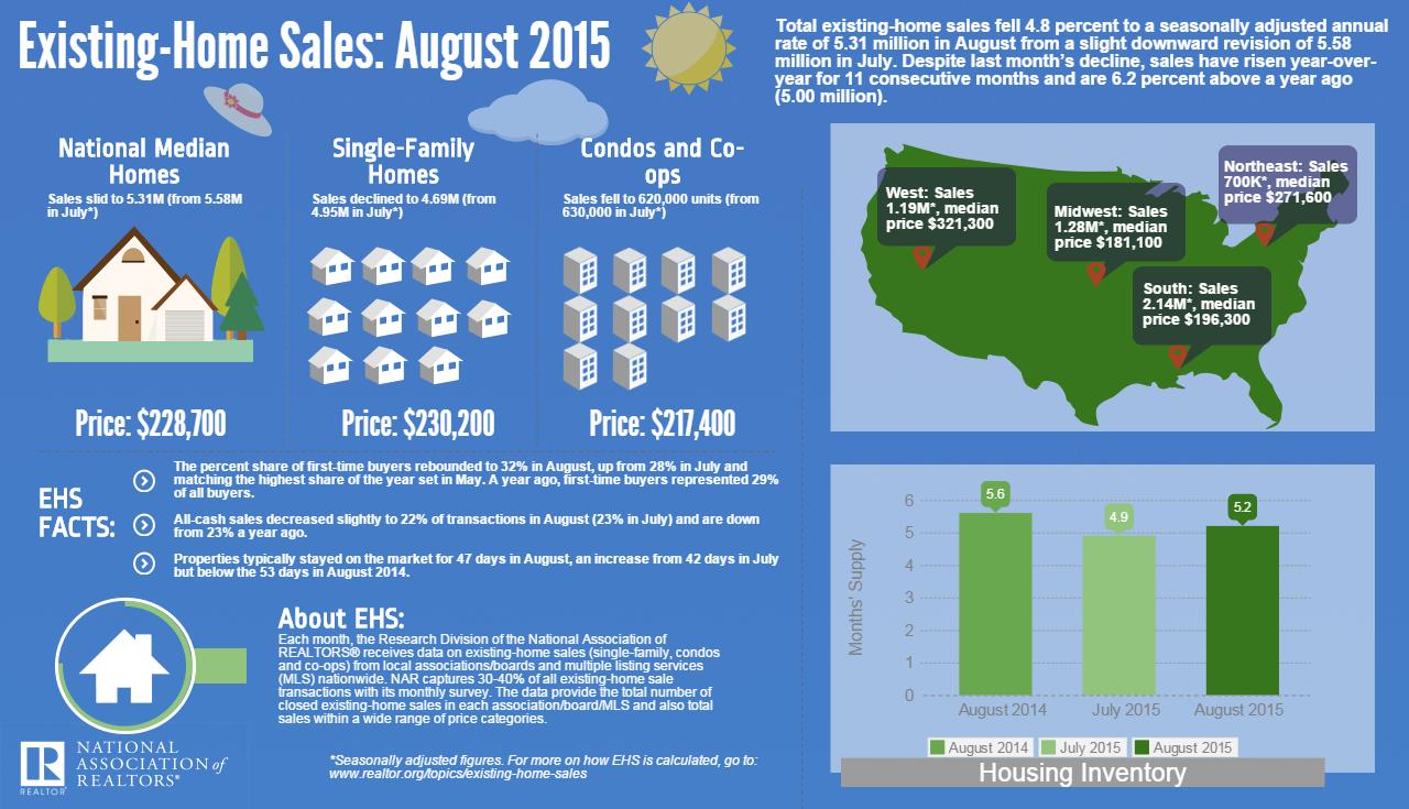 August EHS Infographic