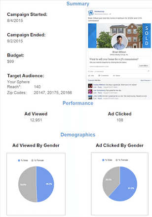 Homesnap Pro Facebook ad performance stats, sample.
