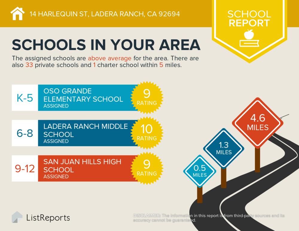 ListReports_Schools