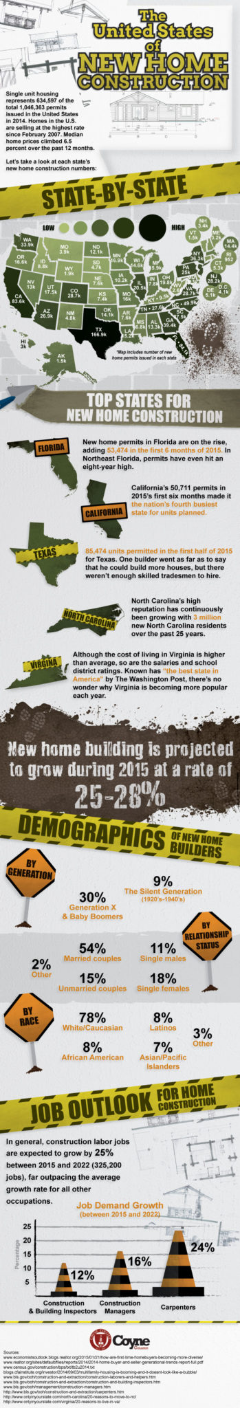 New home construction infographic