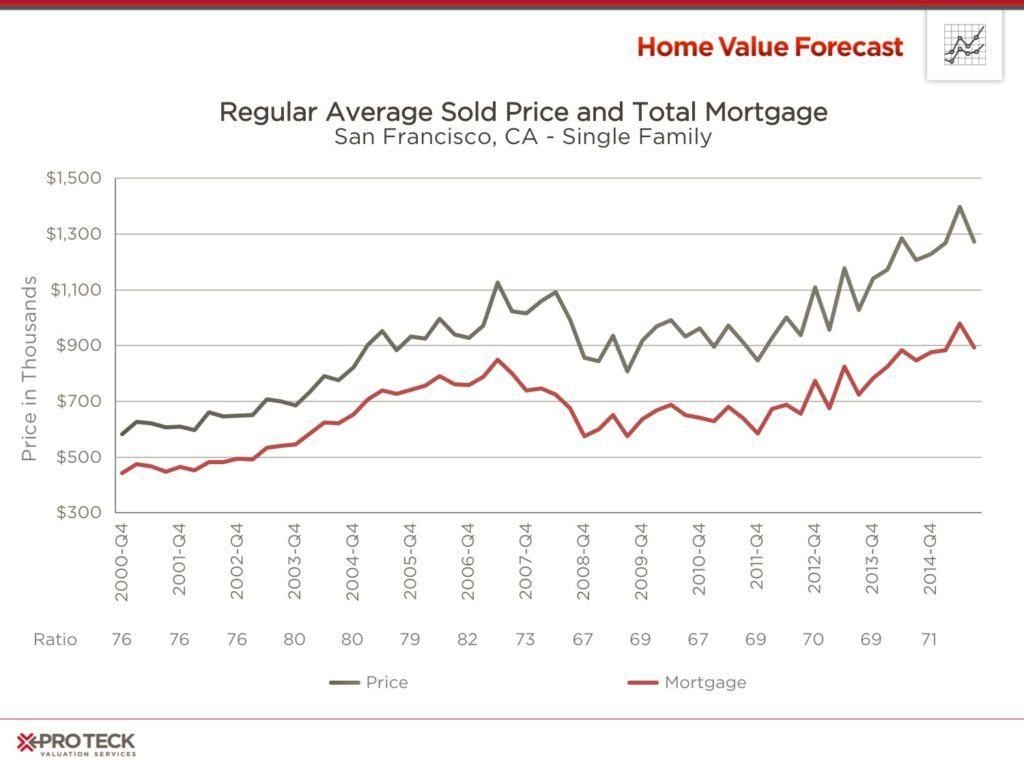 Real-Estate-Market-Trends-September-2015-a