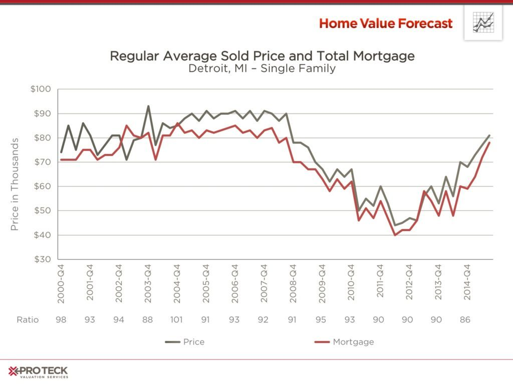 Real-Estate-Market-Trends-September-2015-b