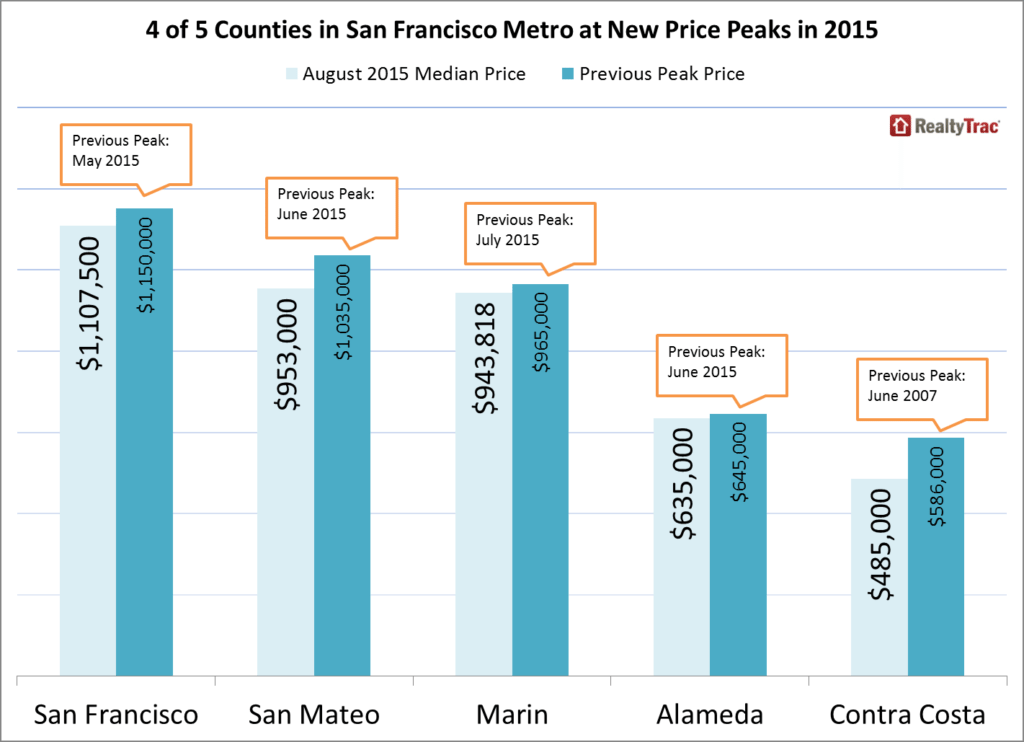 San_Francisco_Prices_County