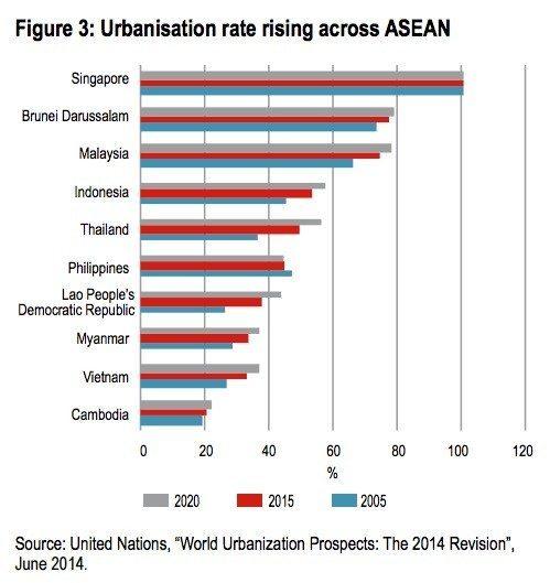 asean-urbanization