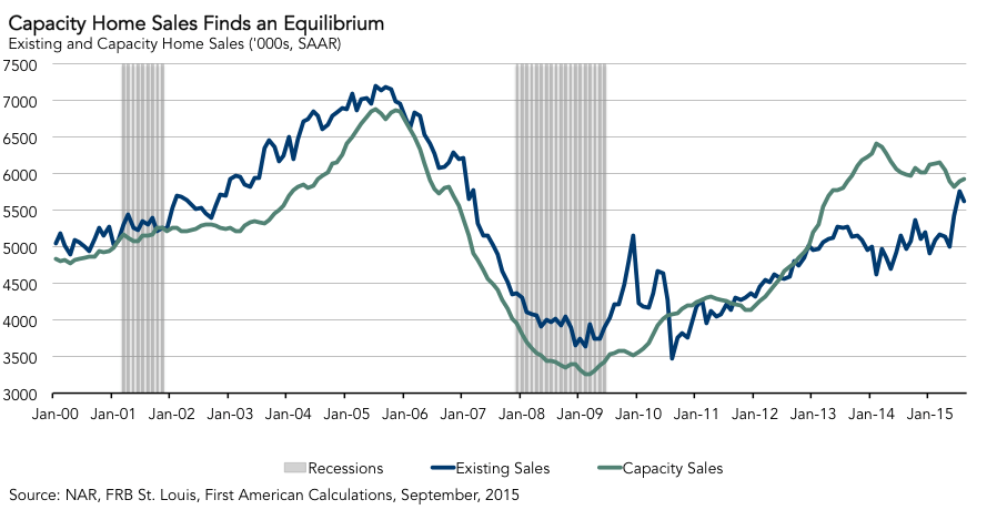 capacity-home-sales-finds-an-equilibrium