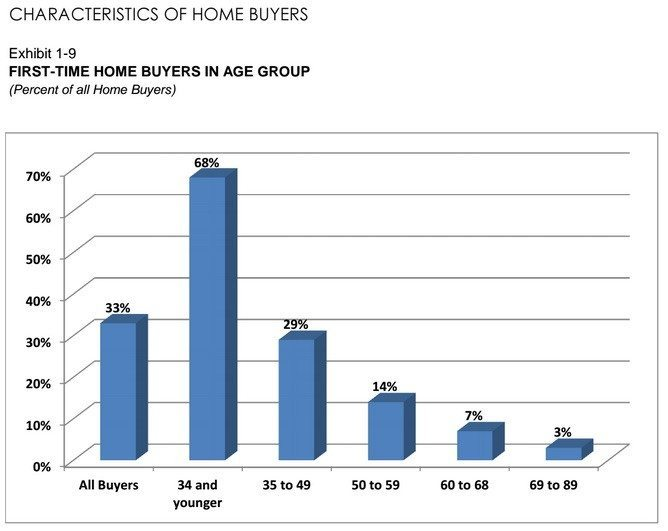 nar-first-time-homebuyer-survey