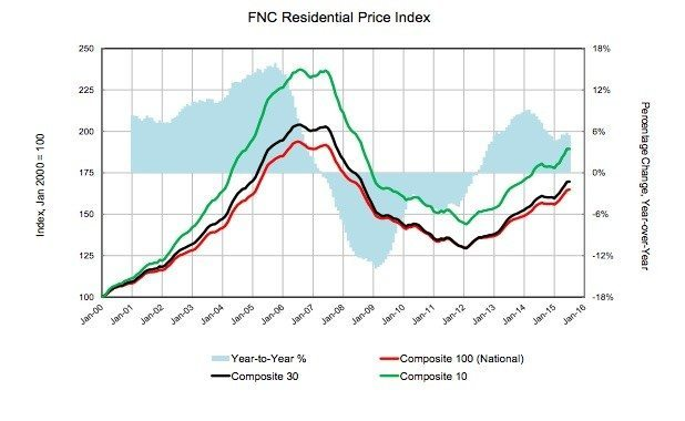 res-price-index-july15