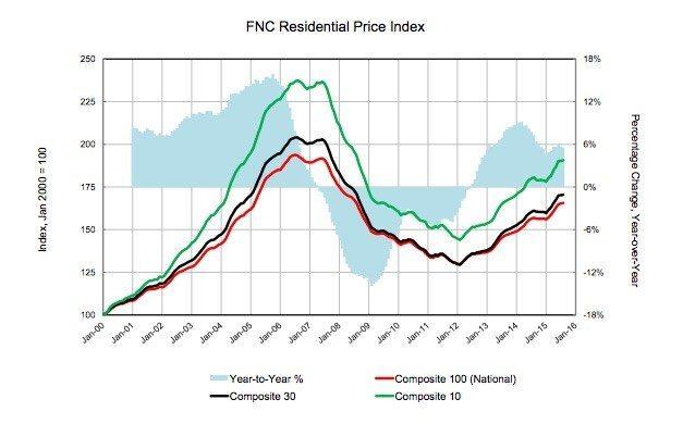 FNC-res-price