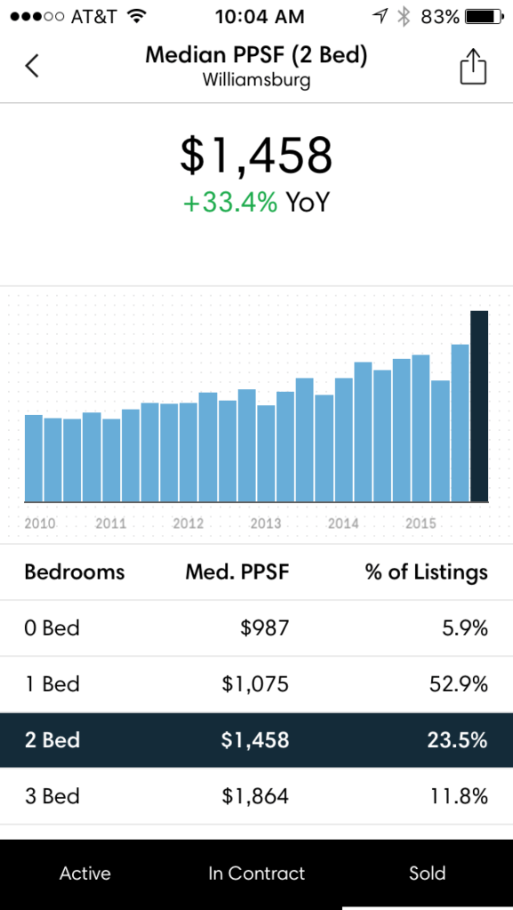 Screen shot showing bar chart generated by Compass' market data app of the median price per square foot of two-bedroom listings in the Brooklyn neighborhood of Williamsburg.