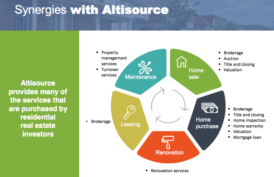 Graphic from overview of Altisource's recent acquisitions shows the firm's wide range of real estate services.