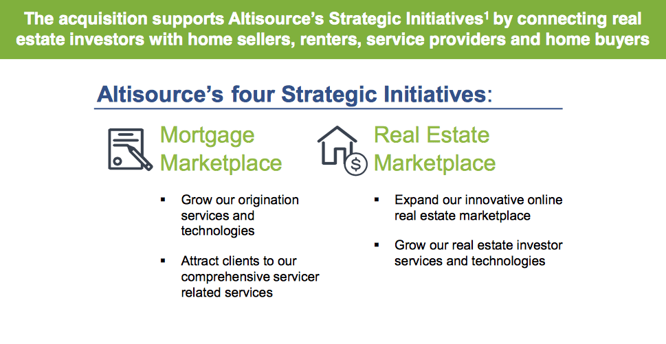 Screen shot of overview of Altisource's recent acquisitions lays out Altisource's 'four strategic initiatives' involving the real estate and mortgage marketplaces.