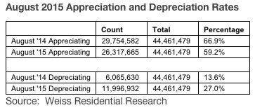 august-appreciation-depreciation