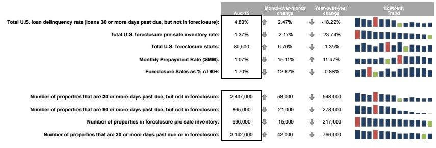 black-knight-august-mortgages-2015