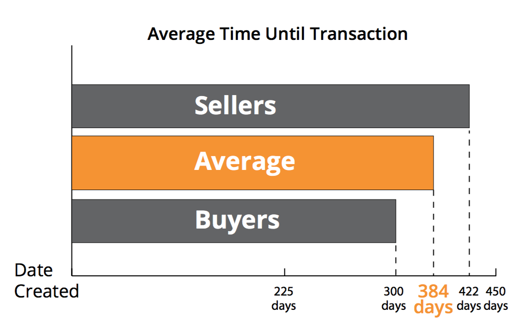 Online lead transaction timelines as measured by Boston Logic