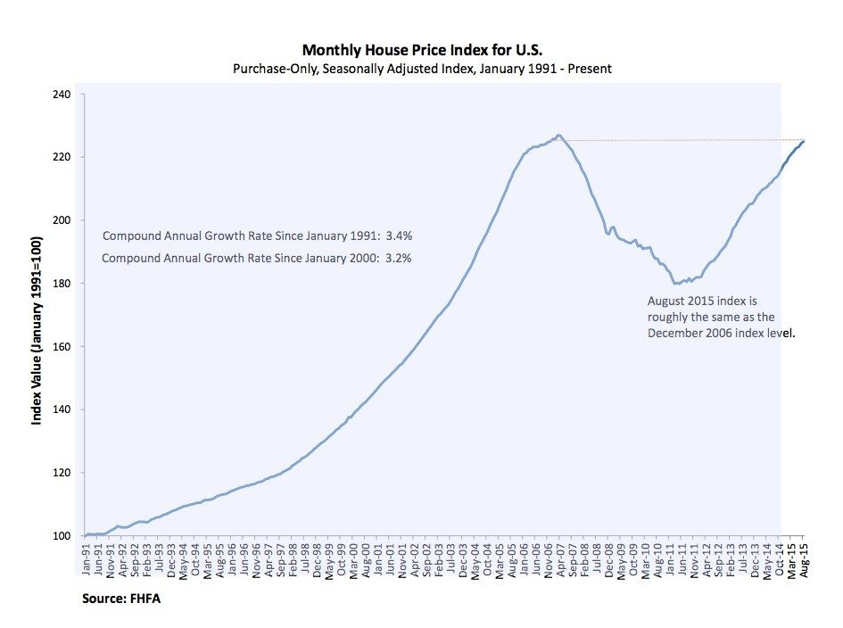 fhfa-monthly-price-index-sept2015
