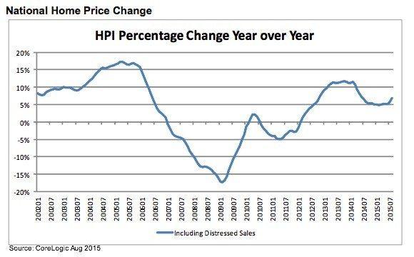 home-price-index-corelogic