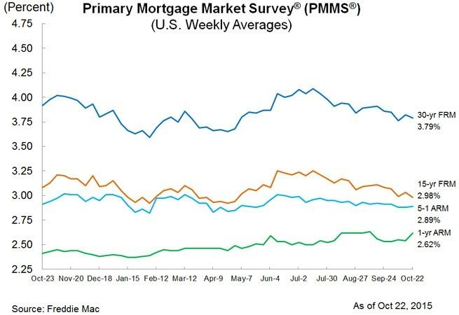 pmms_chart