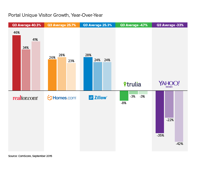Portan Unique Visitor Growth Year over Year showing Homes.com growing on average 25% quarter over quarter