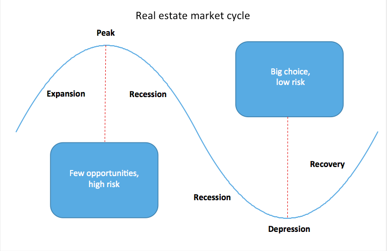 Real estate market cycle copy